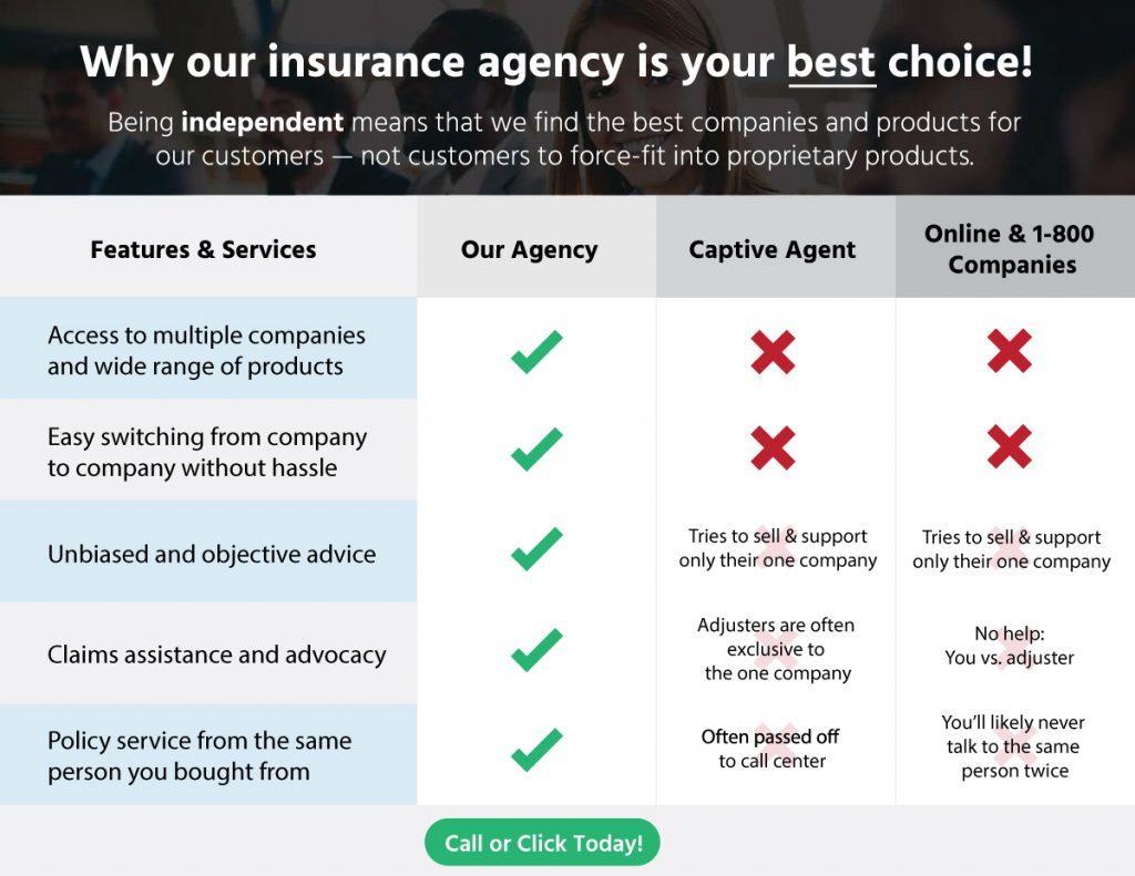independent insurance agency